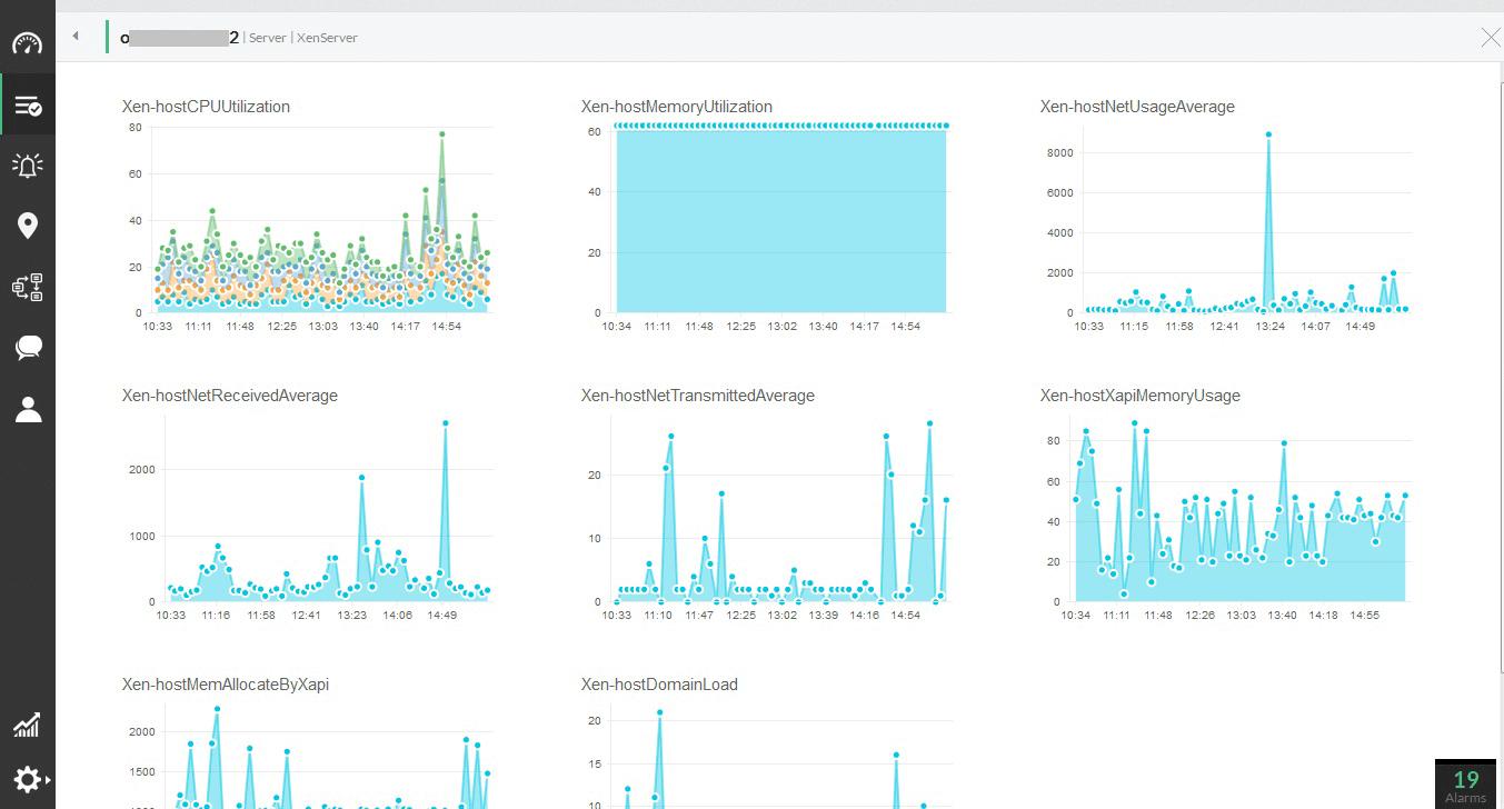 Server Performance Report for CPU Memory Disk