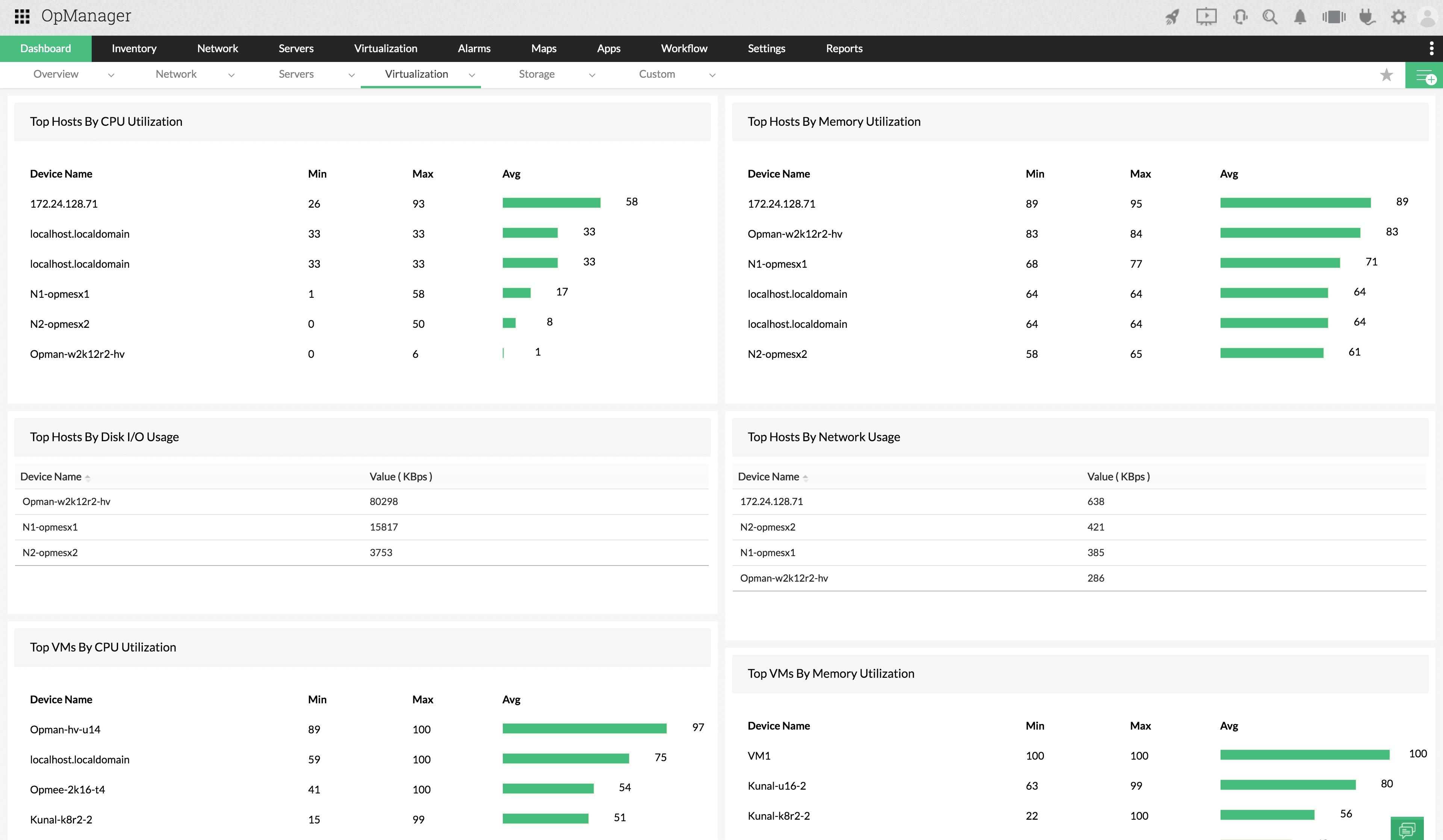Virtualization Monitoring Dashboard - summary