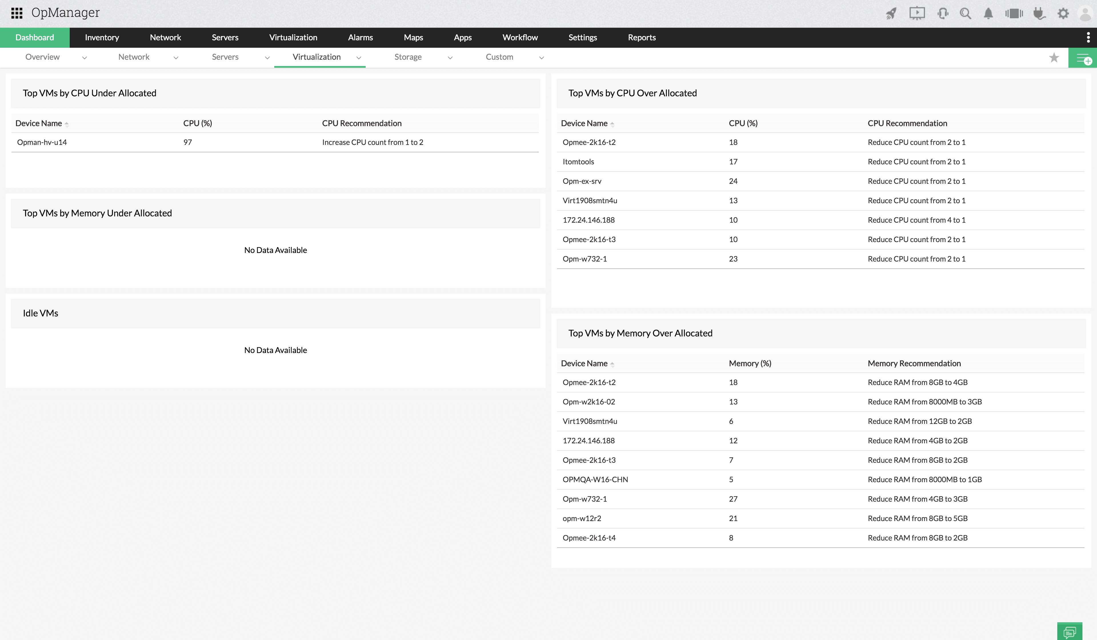 VM sprawl dashboard