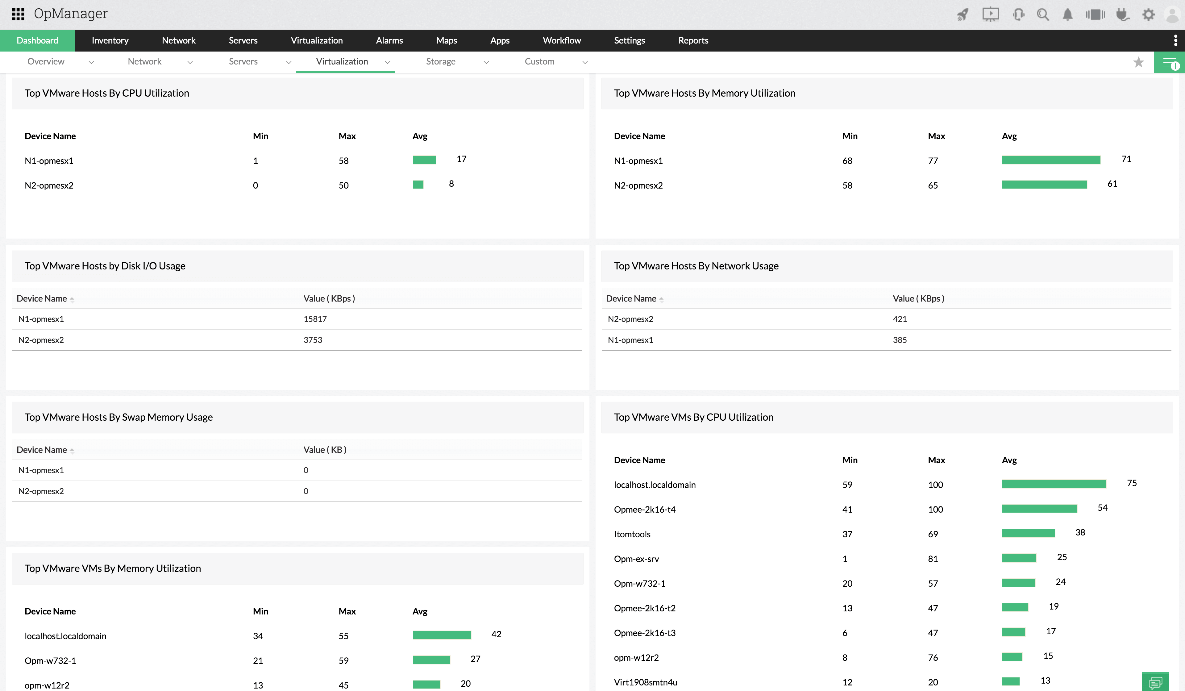VMware dedicated dashboard