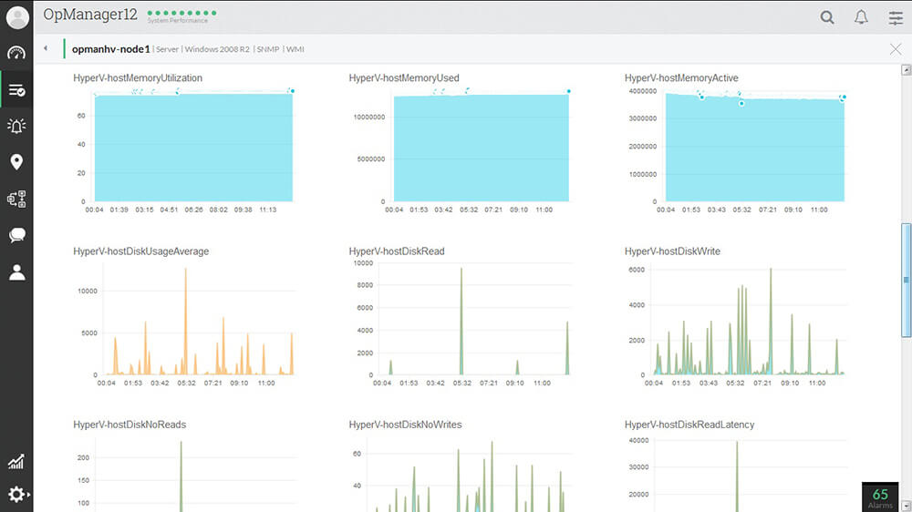 VMware Monitoring Software - ManageEngine OpManager