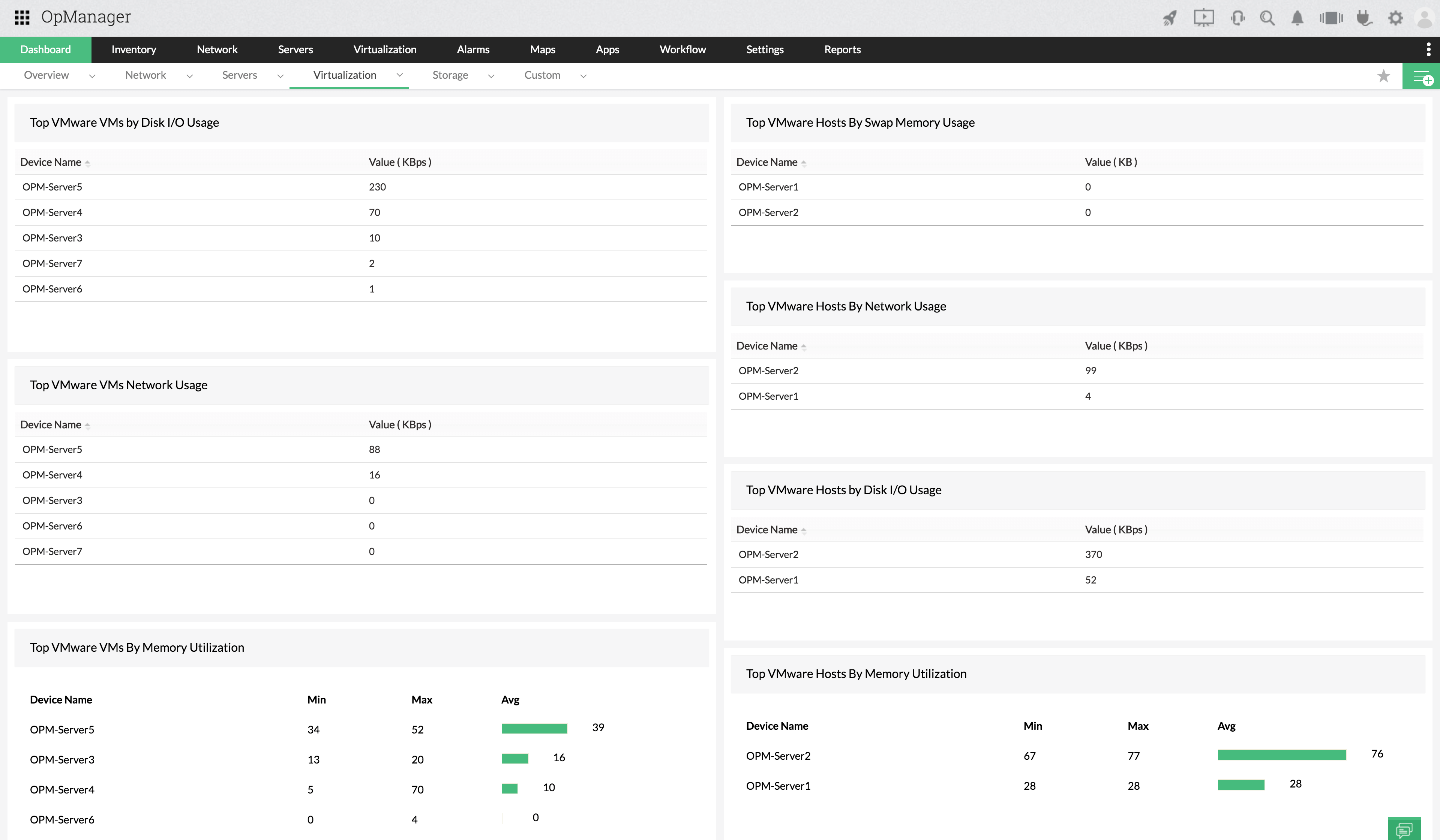 VMware ESXi Monitoring Dashboard - ManageEngine OpManager