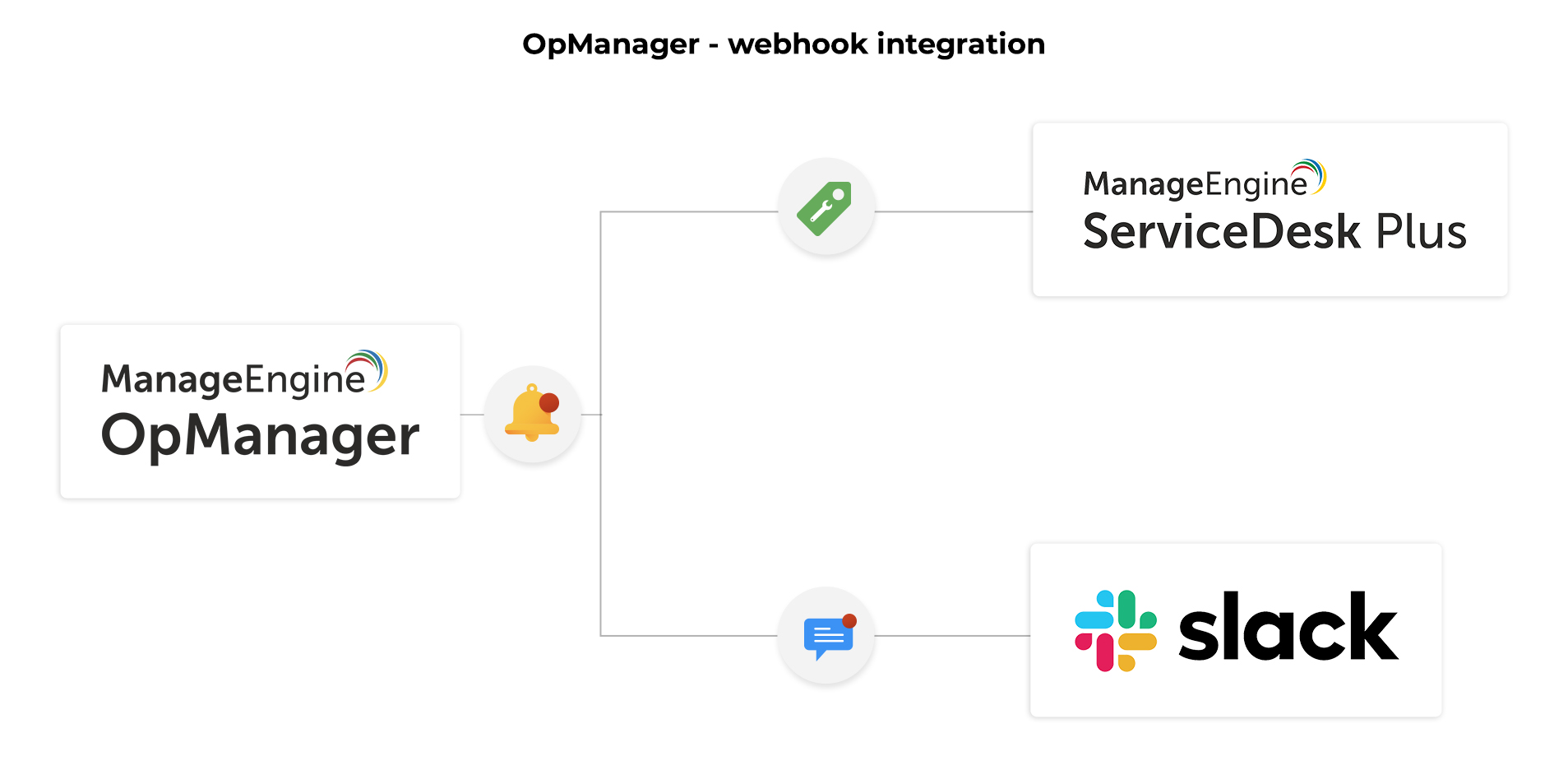 Webhook integration with OpManager - ManageEngine OpManager