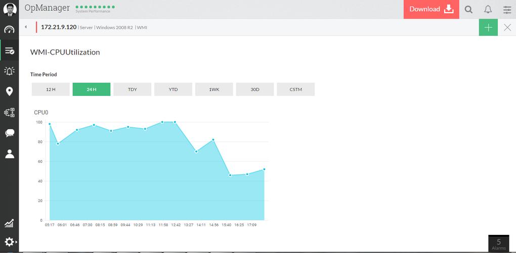 Analyse des performances de Microsoft SQL Server