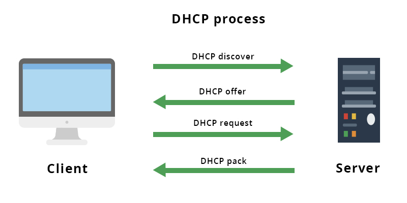 Main functions of DHCP
