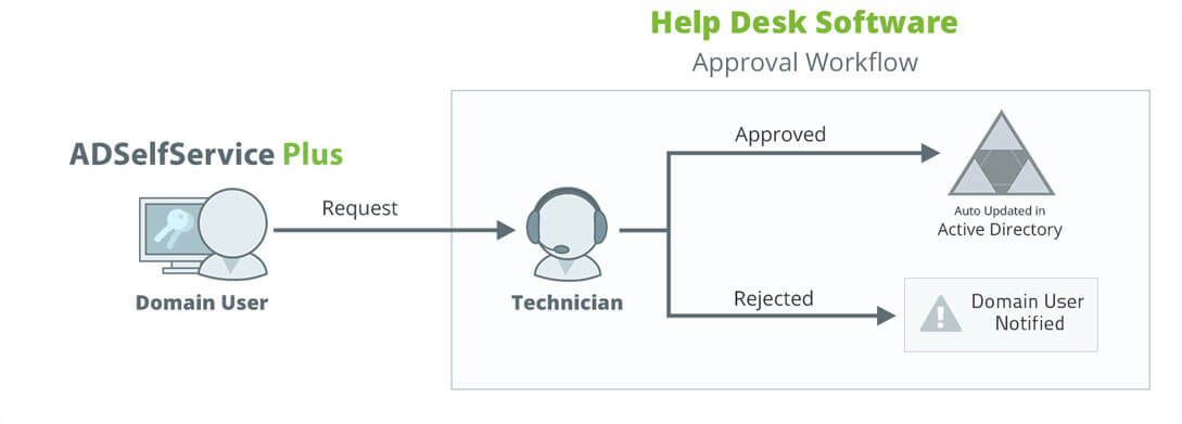 help-desk-assisted-self-service-diagram