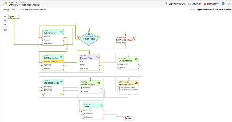 Optimisez les processus métier avec des workflows visuels.