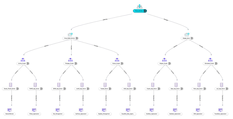 Organisez les cartes de relations CI avec une interface utilisateur simple