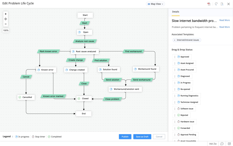 Problem management workflow diagram
