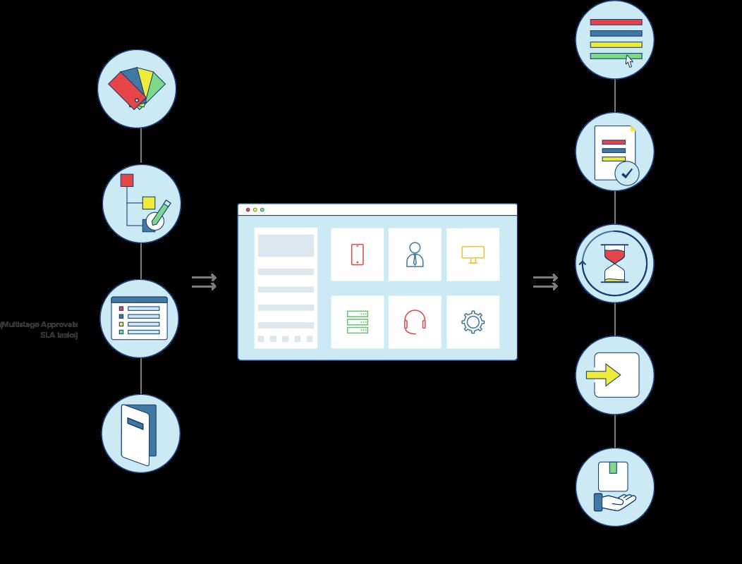 workflow du catalogue de services
