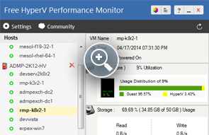 Hyper-V Performance Monitoring Tool Dashboard View