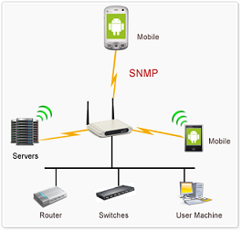 SNMP flow diagram