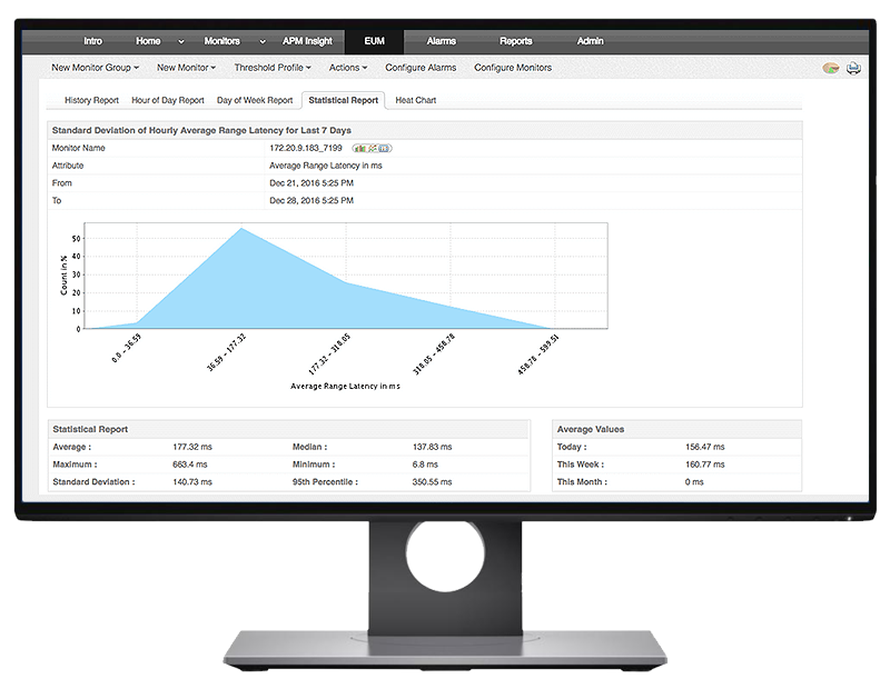 Customizable Reports and Dashboards