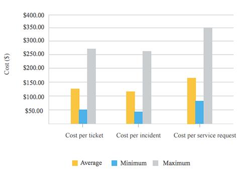 Κόστος ανά δελτίο σε περιβάλλον μεσαίας πυκνότητας