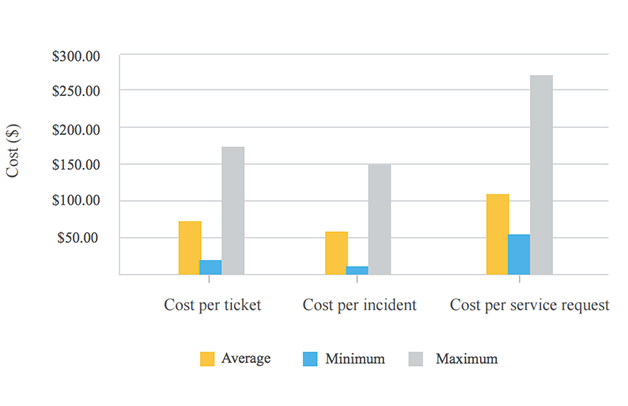 Κόστος ανά δελτίο σε περιβάλλον υψηλής πυκνότητας