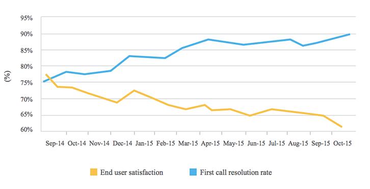 Ποσοστό επίλυσης πρώτης κλήσης έναντι Ικανοποίησης τελικού χρήστη