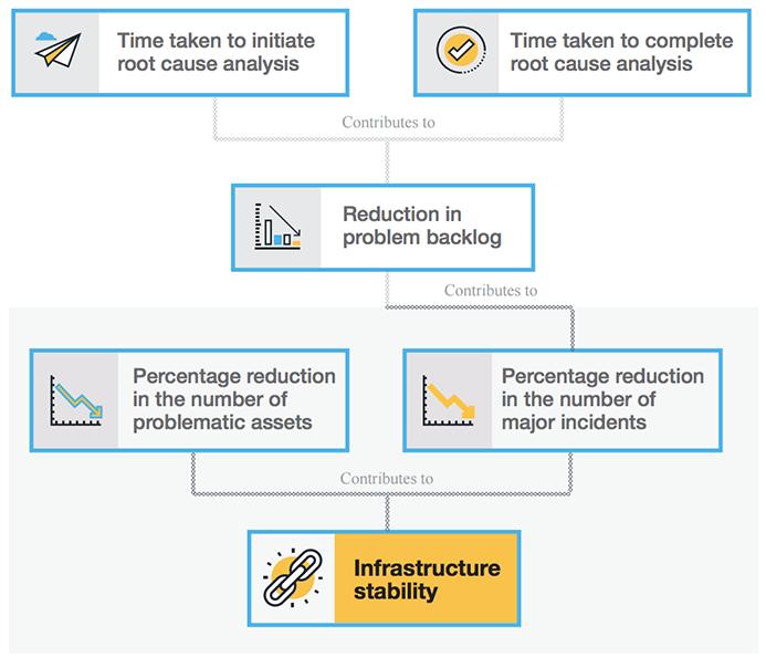 Σταθερότητα υποδομής ΙΤ