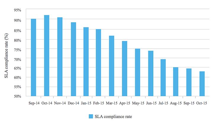 Ποσοστό συμμόρφωσης SLA