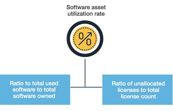 Ποσοστό χρήσης στοιχείων λογισμικού
