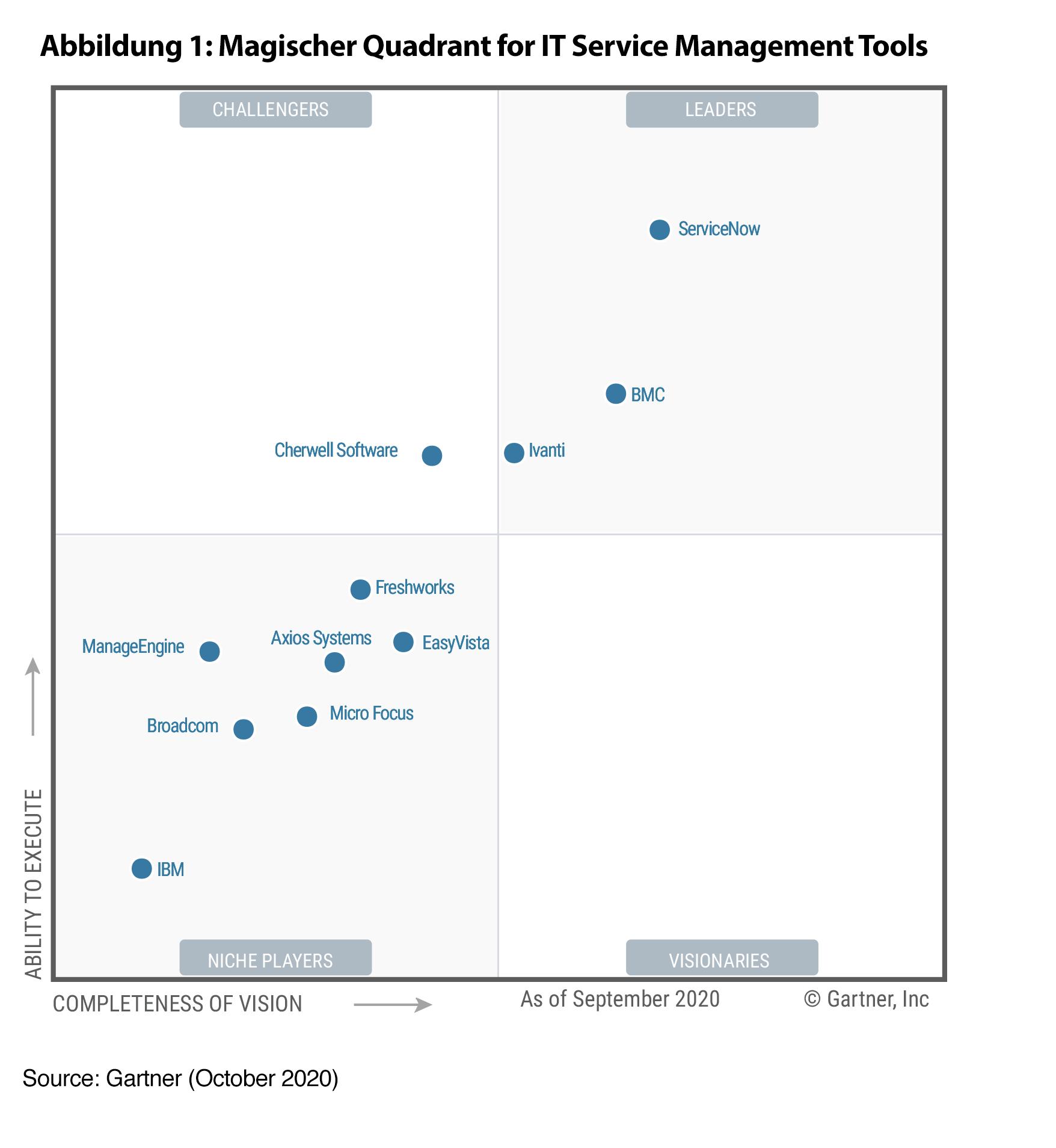 Gartner Magic Quadrant 2020 για τα εργαλεία διαχείρισης υπηρεσιών IT
