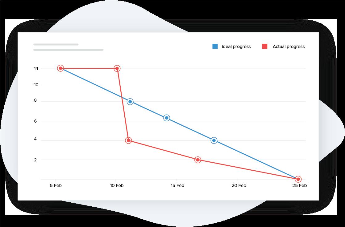 Predict project progress accurately