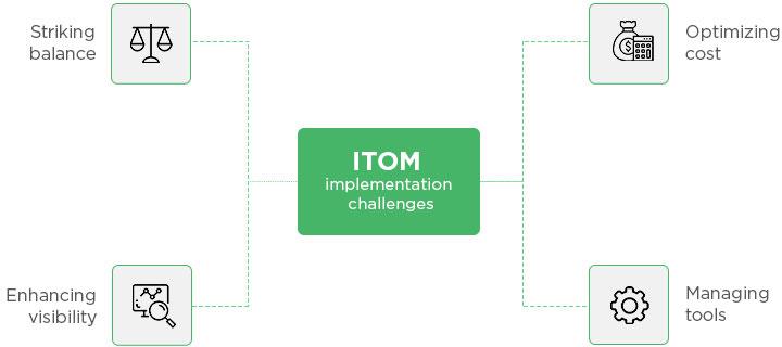 Gestión de operaciones de TI (ITOM) - ManageEngine OpManager Plus
