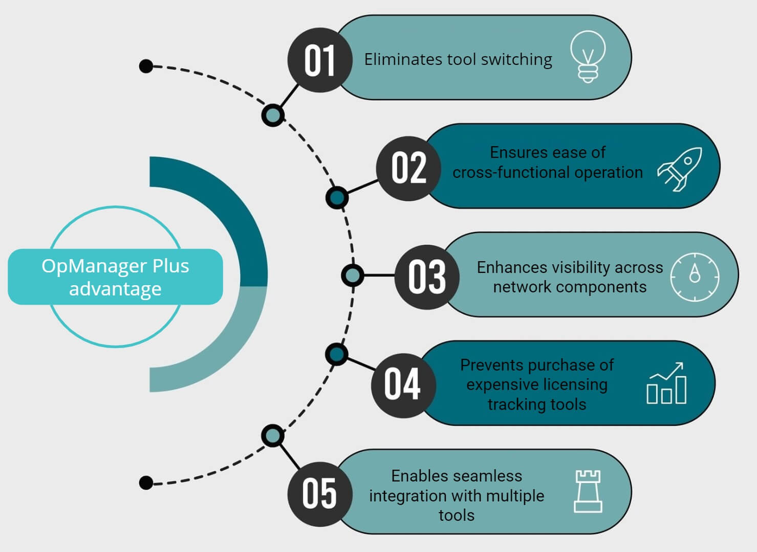 IT Infrastructure Monitoring - ManageEngine OpManager Plus