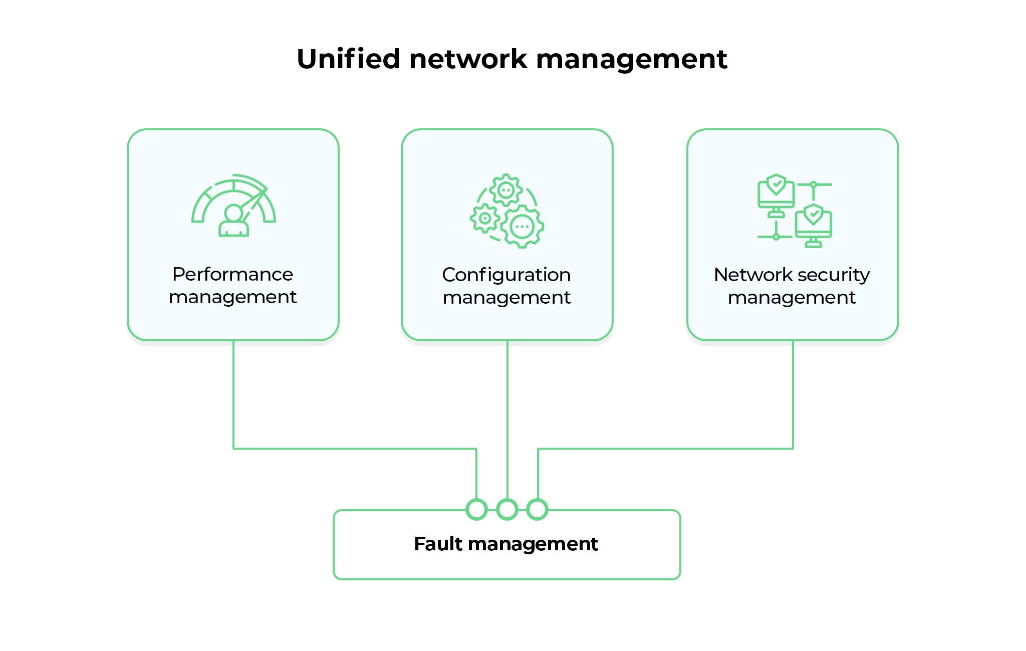 Unified Network Management System