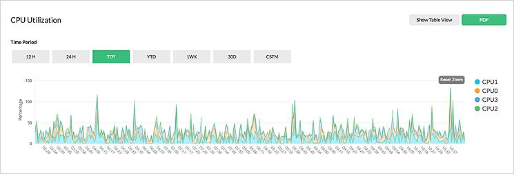 Monitoramento de desempenho do servidor em tempo real