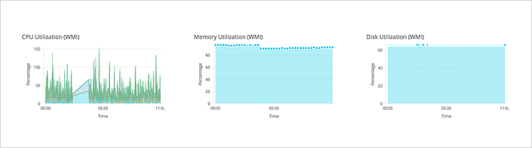Monitoreo del rendimiento del servidor en tiempo real