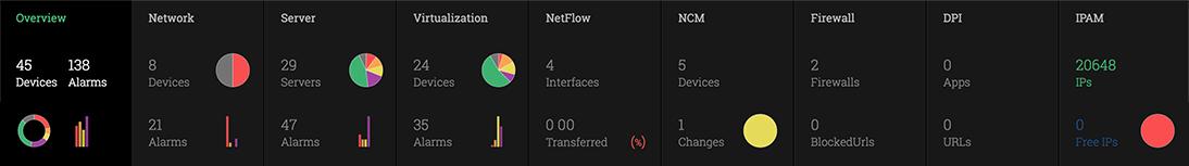 Monitoreo de red avanzado para la infraestructura de TI compleja de hoy