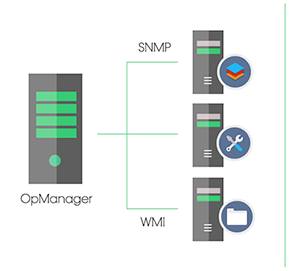 Enterprise Server Monitoring - ManageEngine OpManager Plus