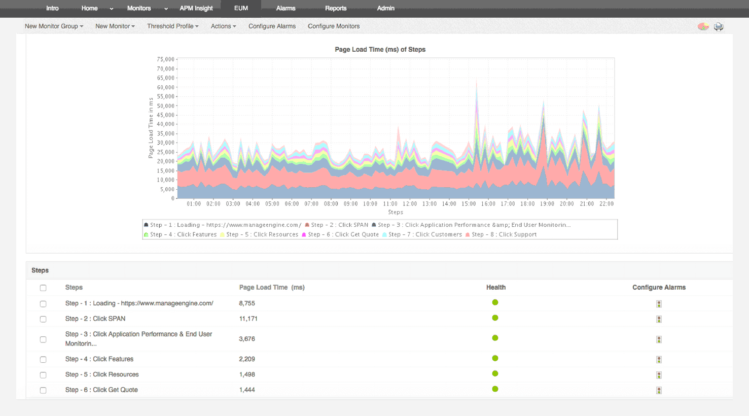 Synthetic monitoring with a real browser