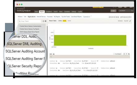 Database Auditing