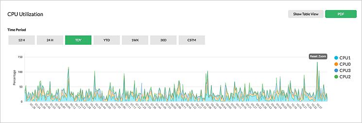 Monitoraggio delle prestazioni dei server in tempo reale