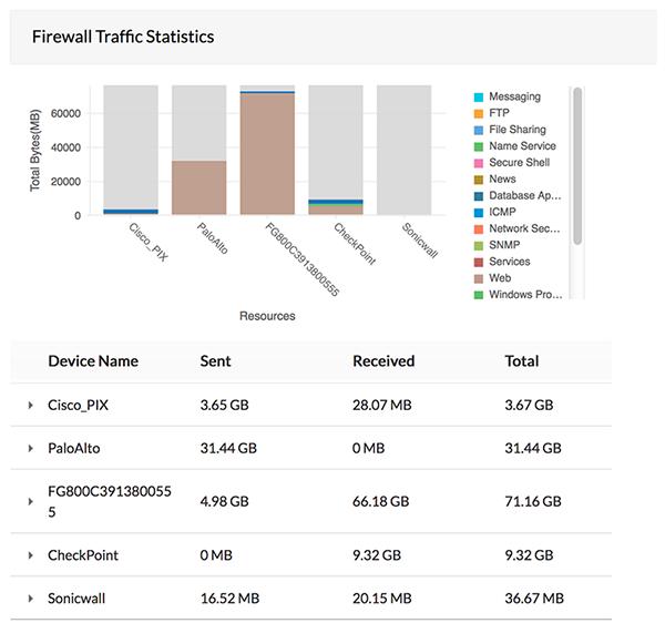 Analisi dei registri dei firewall