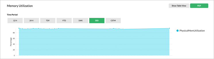 Server availability and health monitoring