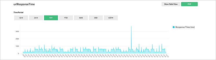 URL and Website Server Monitoring