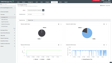 Office 365Monitoring