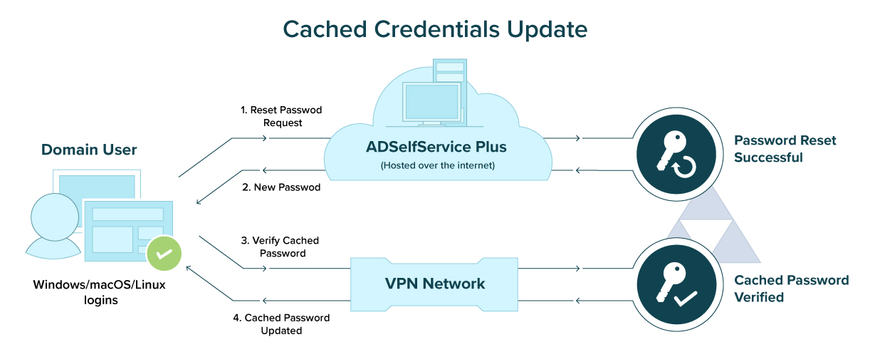 Cached Credentials Update