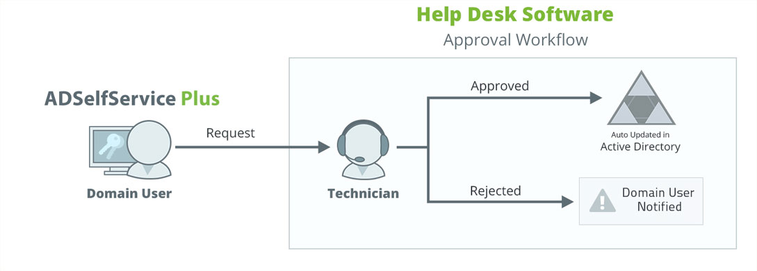 help-desk-assisted-self-service-diagram