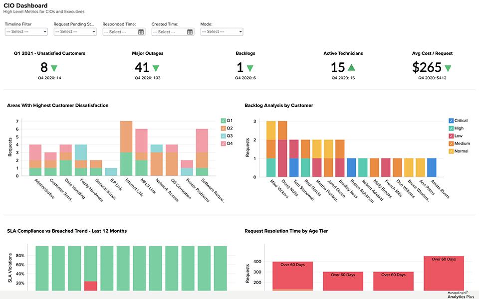 Allineamento delle metriche di monitoraggio IT e dei KPI aziendali attraverso l'analisi avanzata.