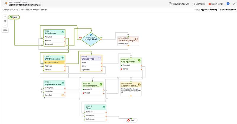 Ottimizzazione delle procedure IT con flussi di lavoro visivi.