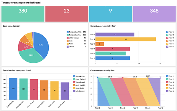 Monitora e ottimizza la fornitura di servizi aziendali con analisi avanzate.
