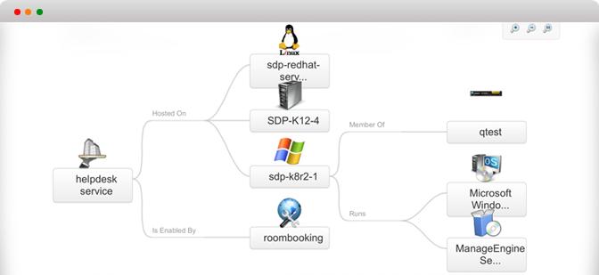 Organizza le mappe di relazione CI con una facile interfaccia utente