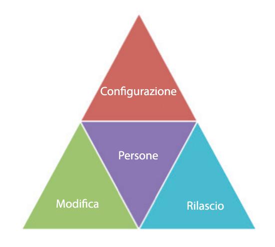 ITILconfiguration, change, release management