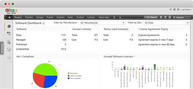 Software asset management dashboard