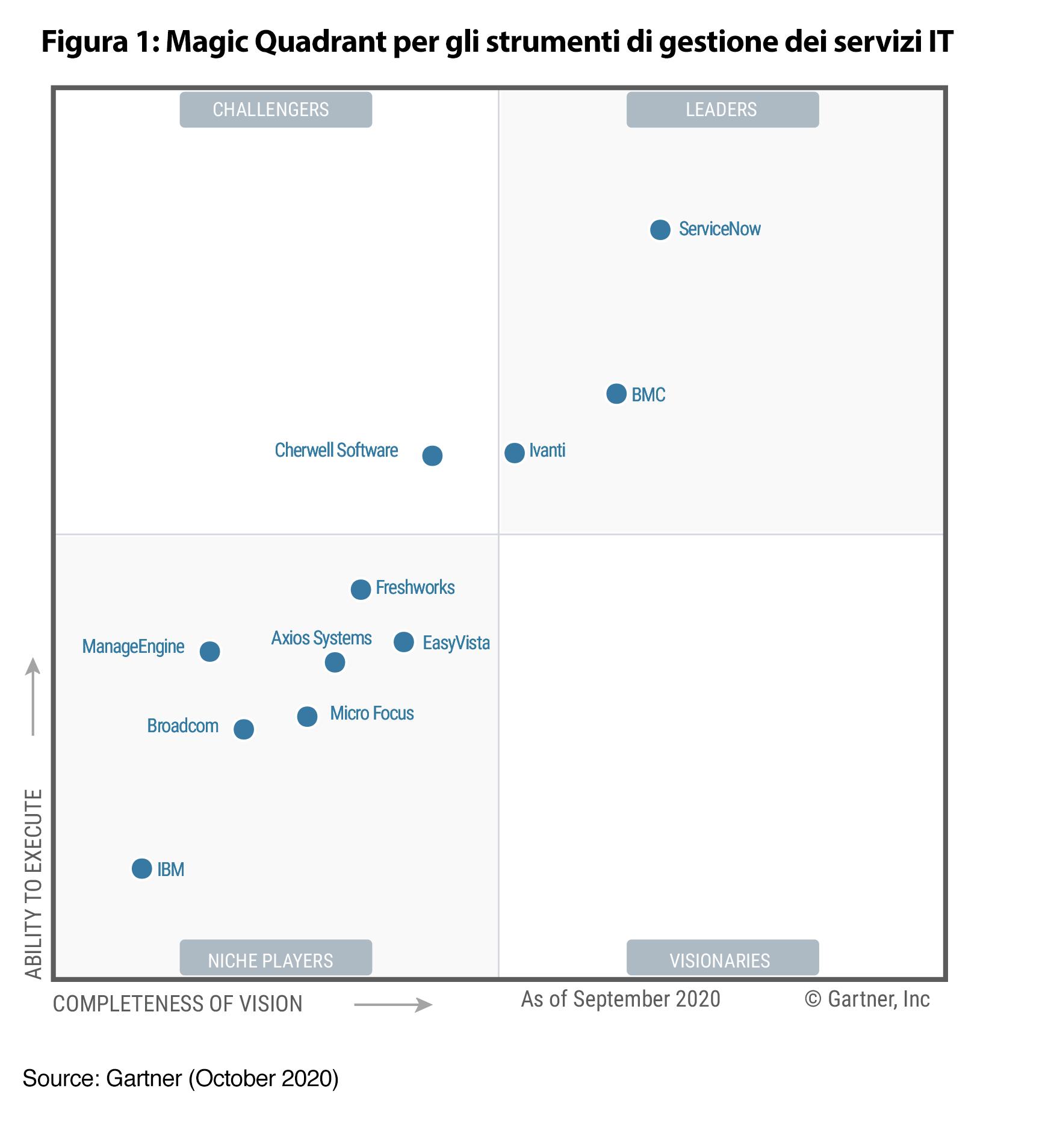Gartner Magic Quadrant 2020 per gli strumenti ITSM