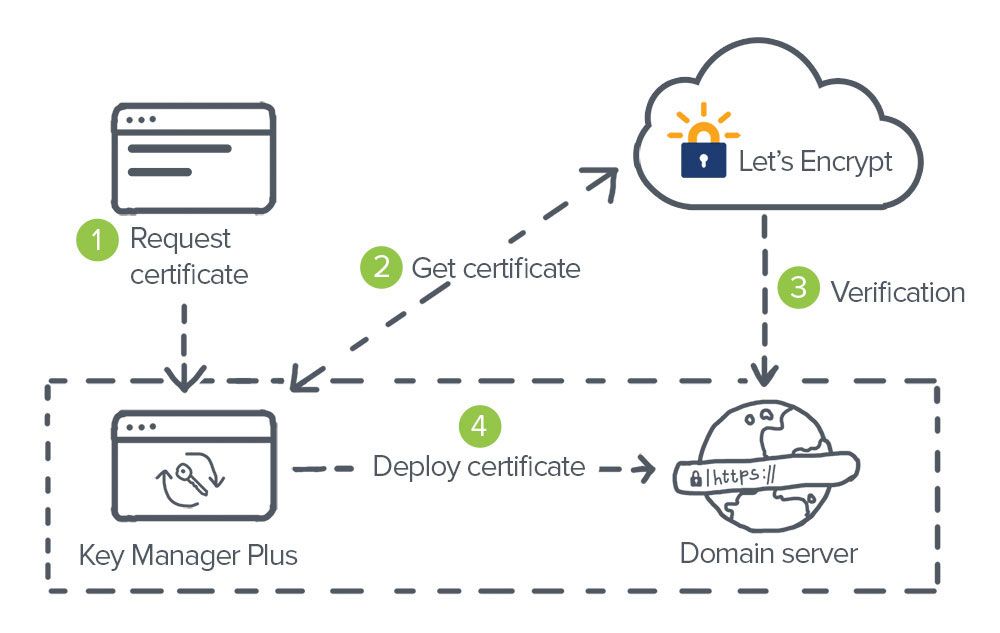 End To End Certificate Lifecycle Management With Lets Encrypt Key