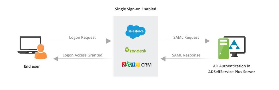 ADSelfService Plus Single Sign-On